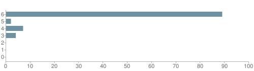 Chart?cht=bhs&chs=500x140&chbh=10&chco=6f92a3&chxt=x,y&chd=t:89,2,7,4,0,0,0&chm=t+89%,333333,0,0,10 t+2%,333333,0,1,10 t+7%,333333,0,2,10 t+4%,333333,0,3,10 t+0%,333333,0,4,10 t+0%,333333,0,5,10 t+0%,333333,0,6,10&chxl=1: other indian hawaiian asian hispanic black white